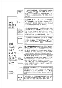 基督教派分裂表(2000)